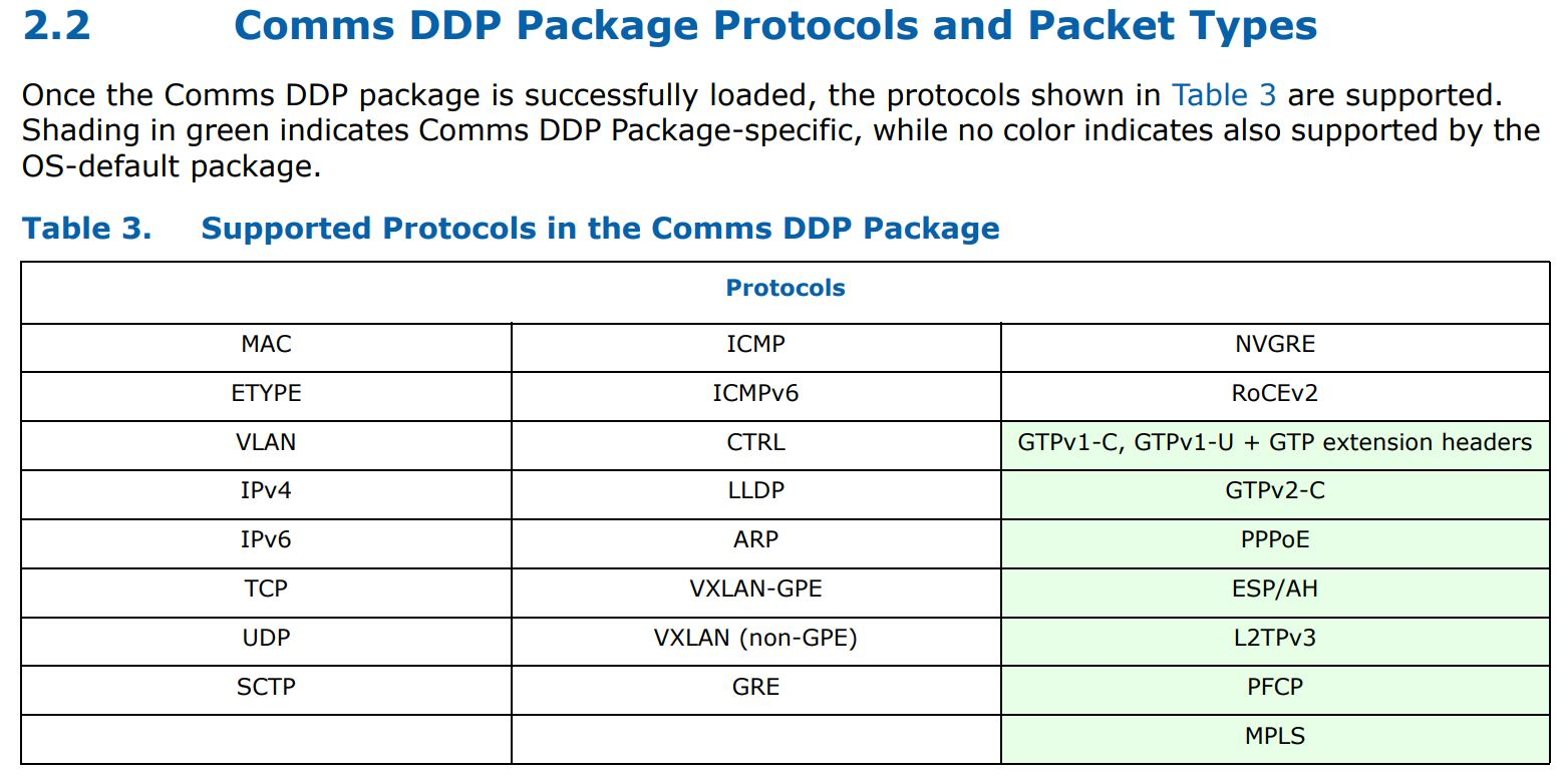 Intel 800 Series DDP Comms Package