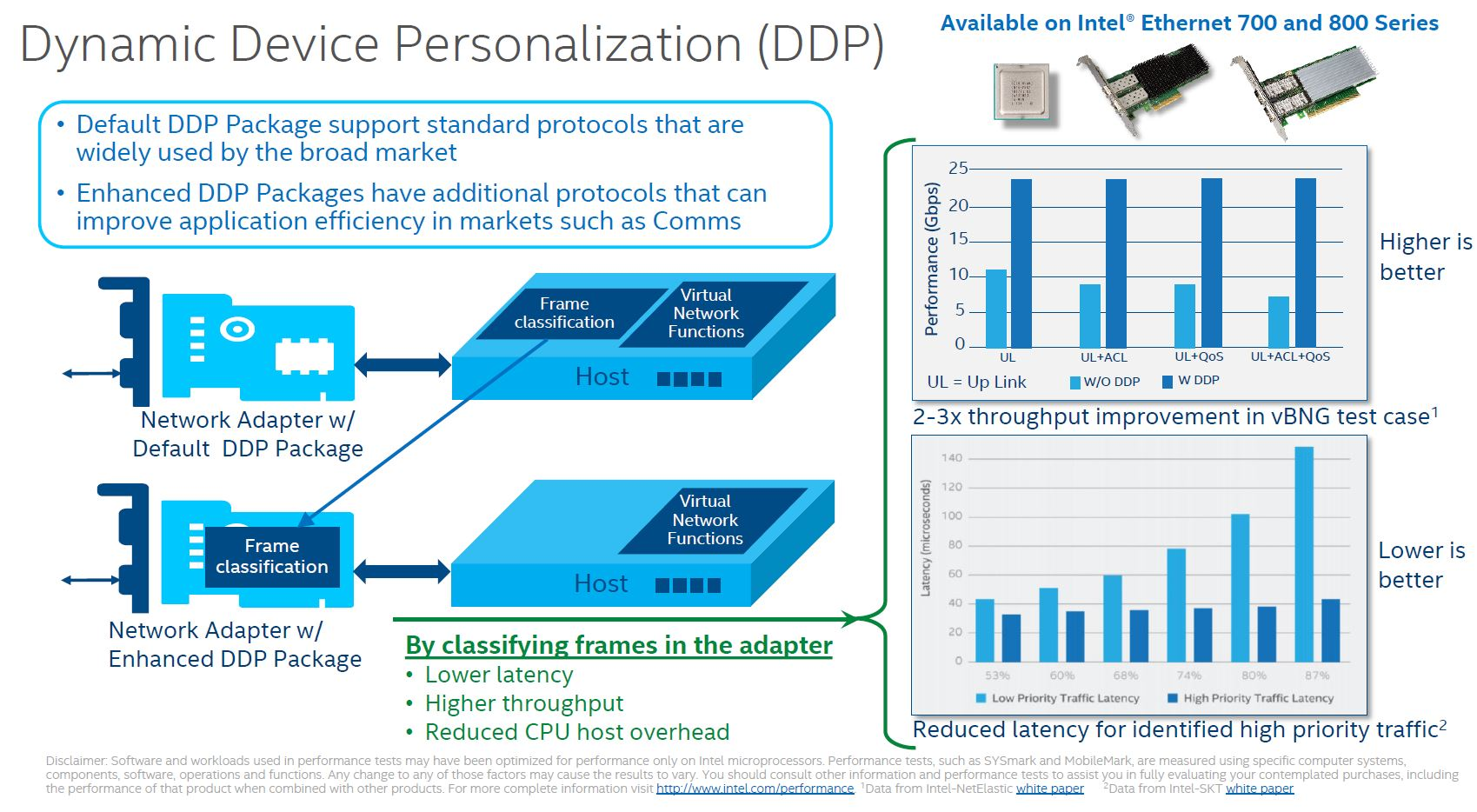 Intel 800 Series DDP Dynamic Device Personalization Overview