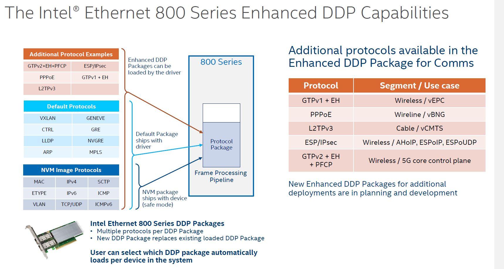 Intel 800 Series DDP