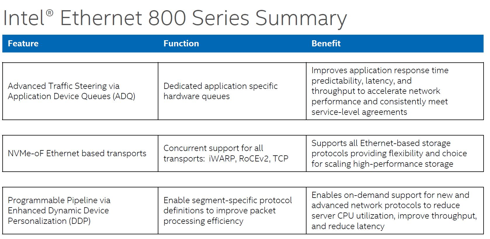 Intel 800 Series Feature Summary