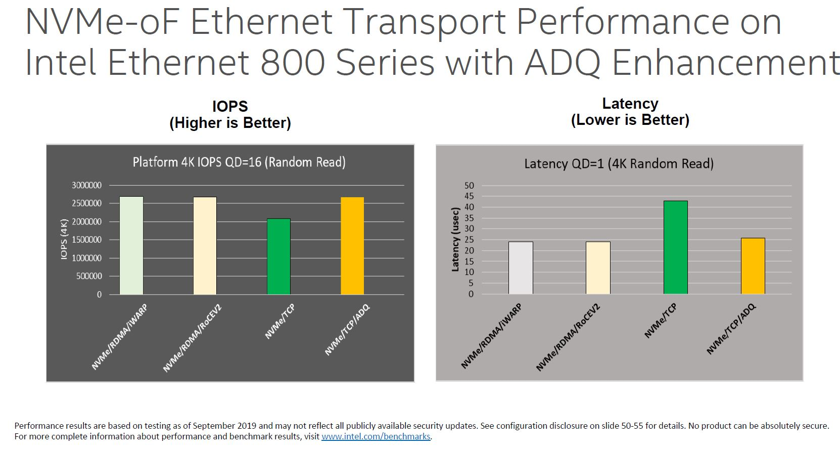 Intel 800 Series NVMeoF ADQ Performance