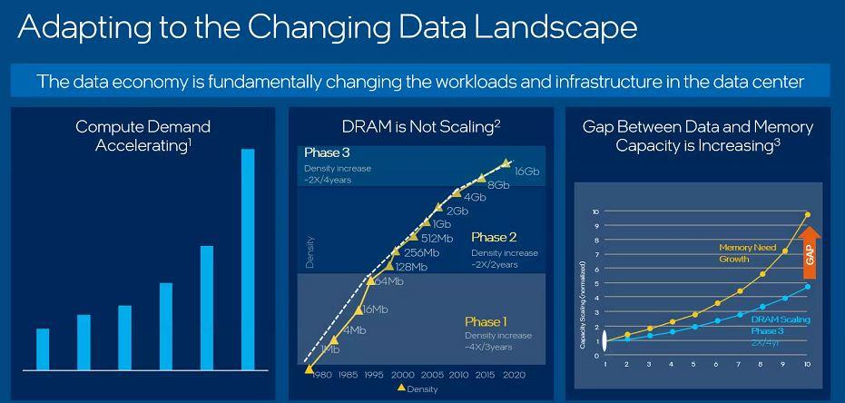 Intel Data Growth Stress In Data Landscape Q4 2020