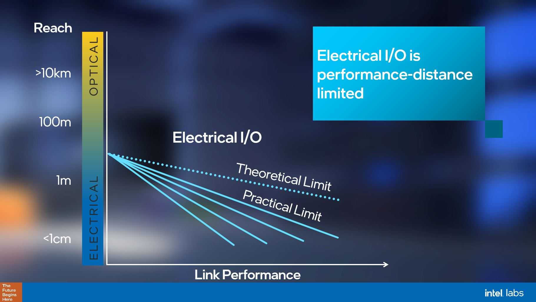 Intel Electrical IO Power Distance Limits