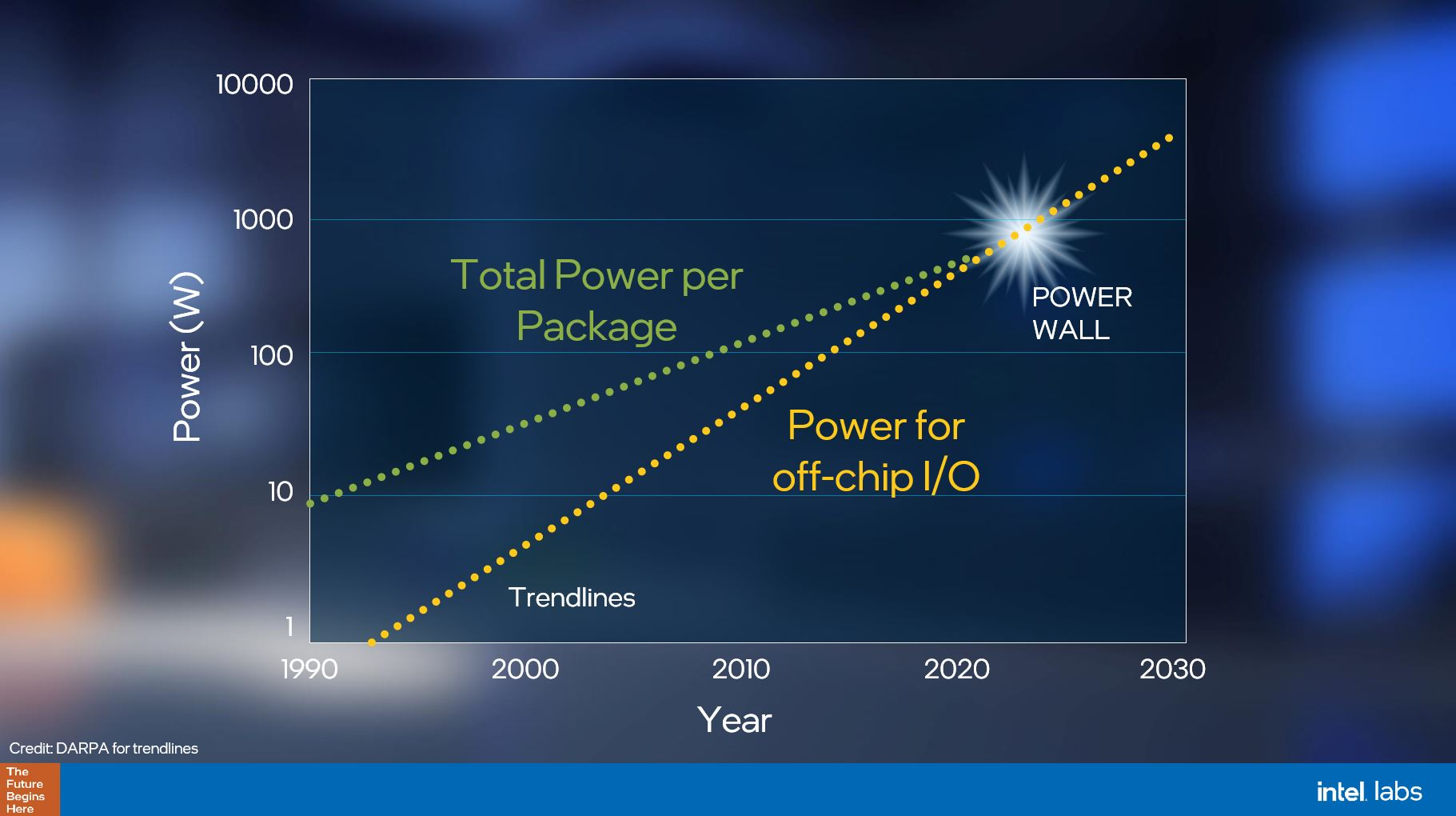 Intel Electrical IO Power Package Power Limits