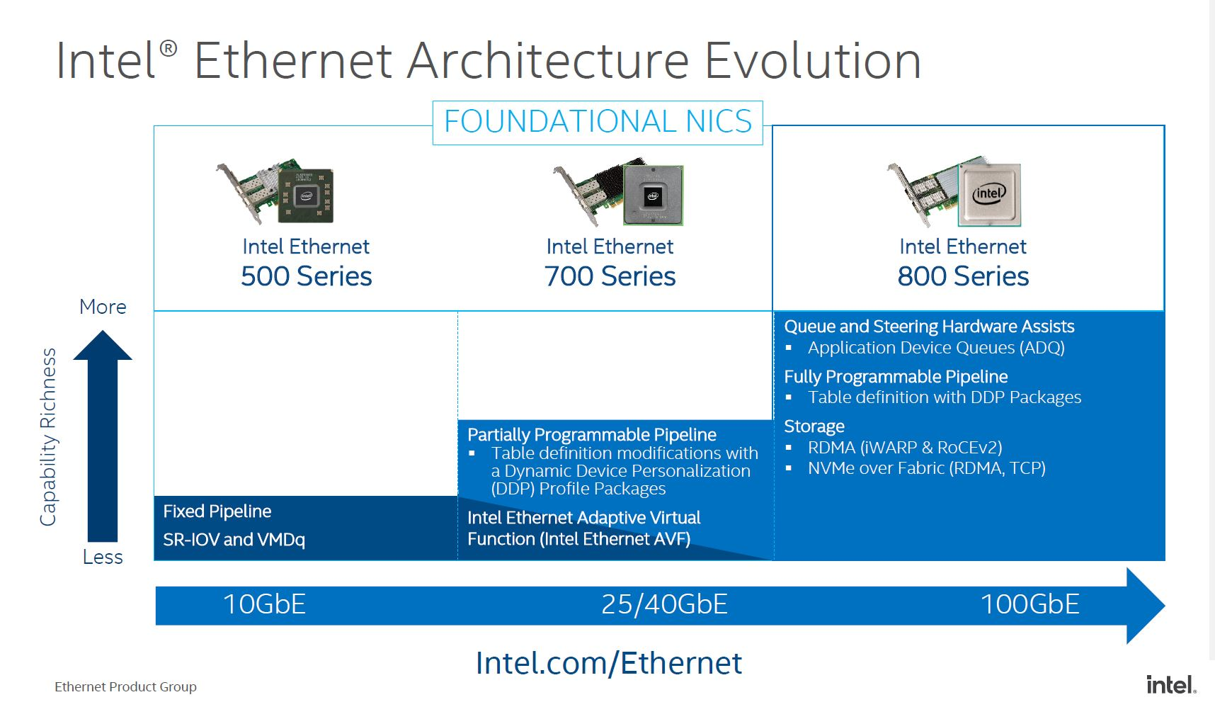 Intel Foundational NICs 500 700 And 800 Series