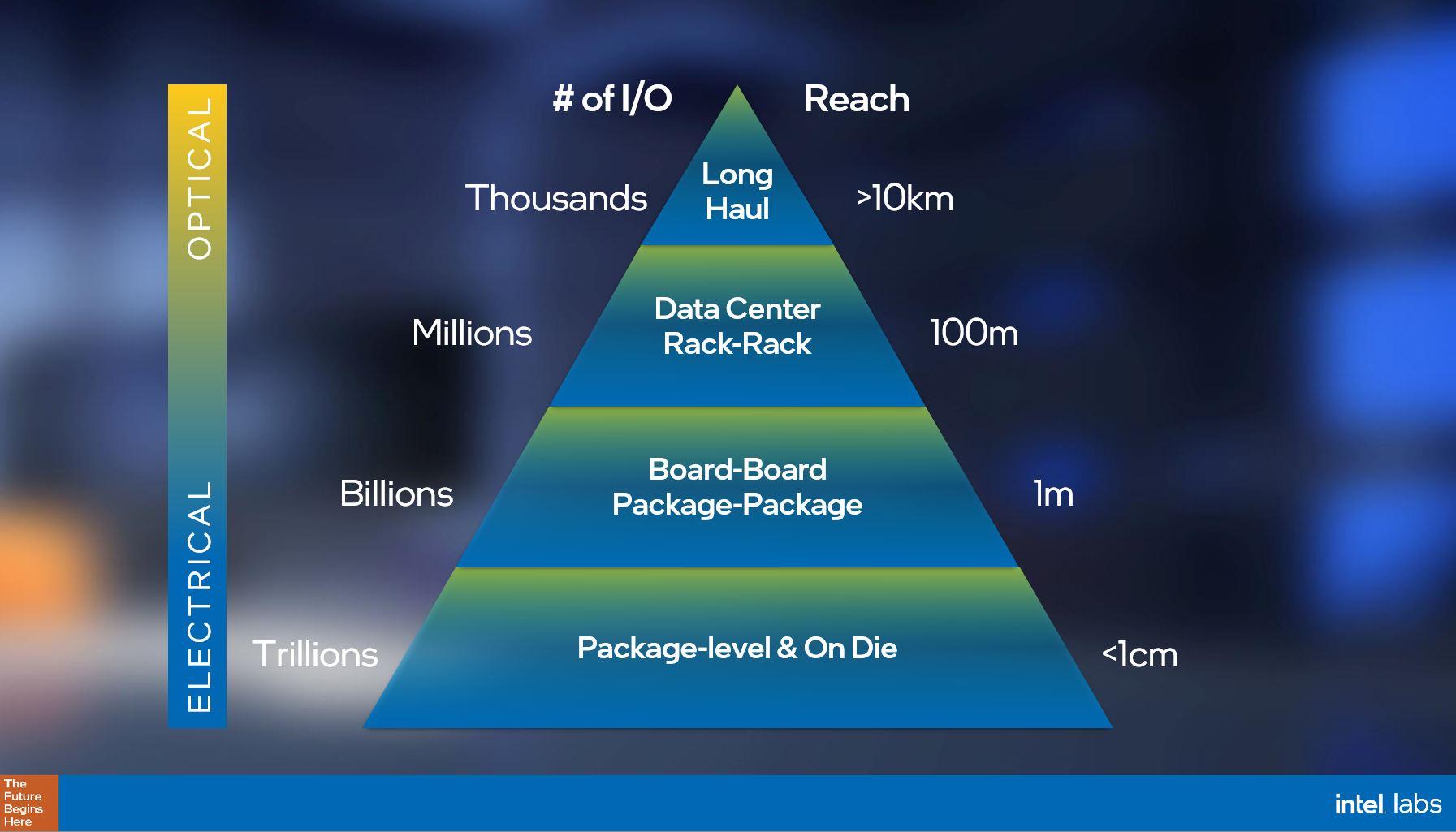 Intel IO Power Wall