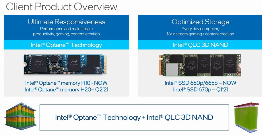 Intel Optane H20 And SSD 670p Launching In H1 2021