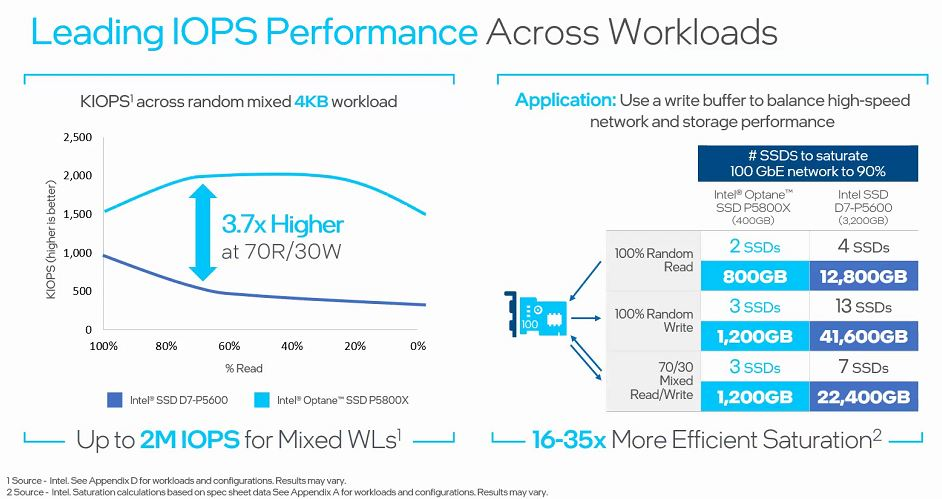 Intel Optane SSD P5800X High IOPS And Bandwidth