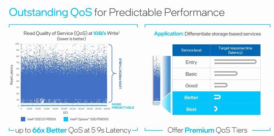 Intel Optane SSD P5800X QoS