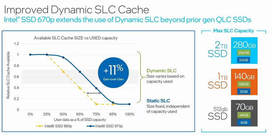 Intel SSD 670p Dynamic SLC Cache Example