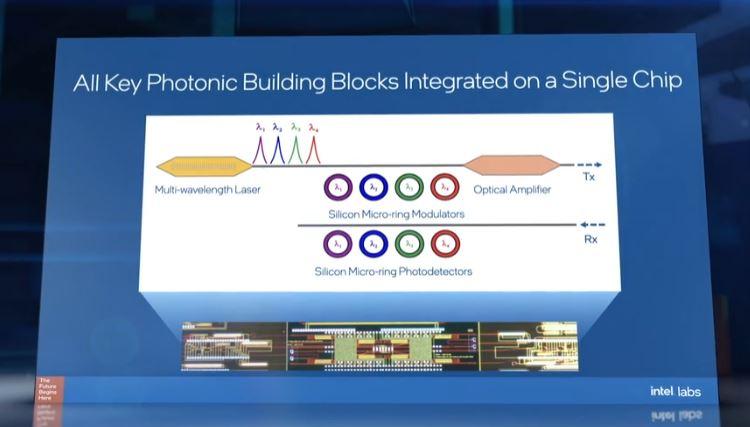 Intel Silicon Photonics All Key Building Blocks