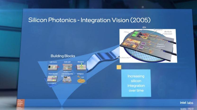 Intel Silicon Photonics Vision 2005