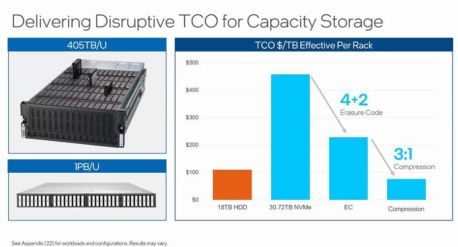 Intel TCO Capacity Storage