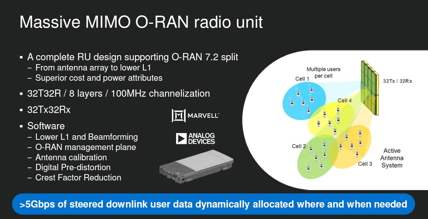 Marvell Massive MIMO O RAN Radio Unit Q4 2020