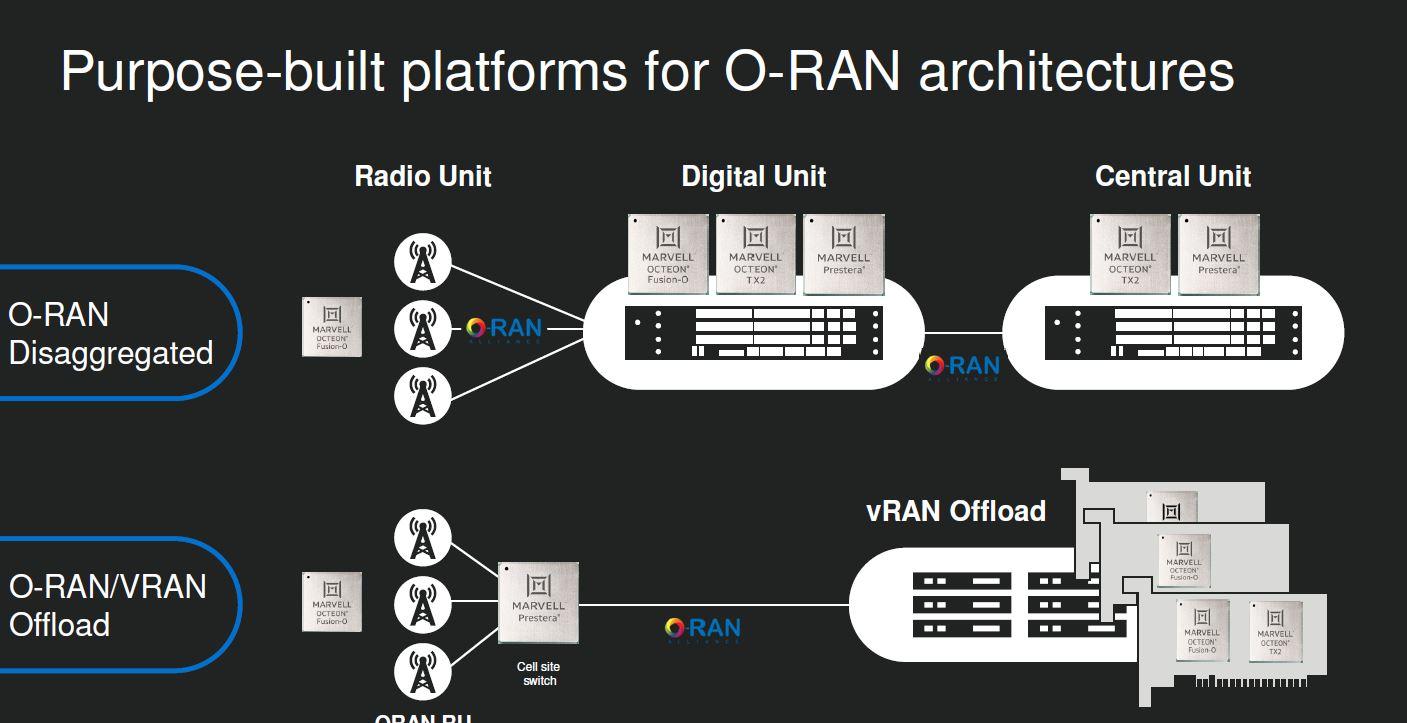 Marvell O RAN Platform Architectures Q4 2020