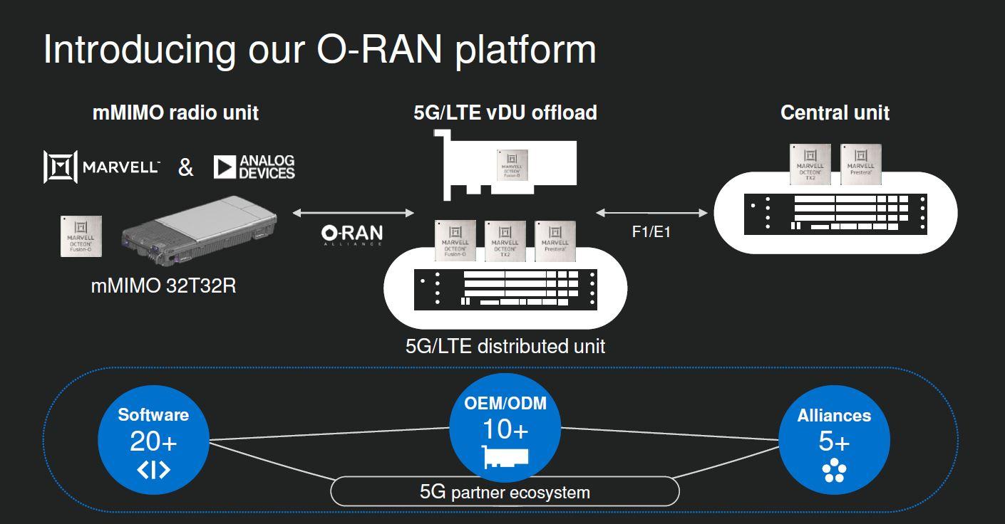 Marvell O RAN Standard Platform Q4 2020