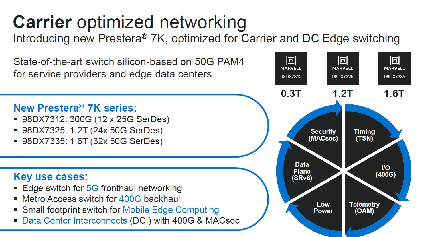 Marvell Prestera 7K For Carrier Edge And Metro Access