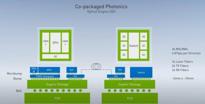 NVIDIA GTC China 2020 Bill Dally Co Packaged Optics