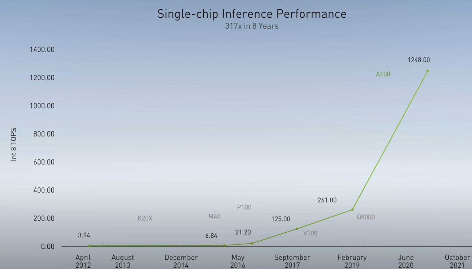 NVIDIA GTC China 2020 Bill Dally Inference Performance Over Time