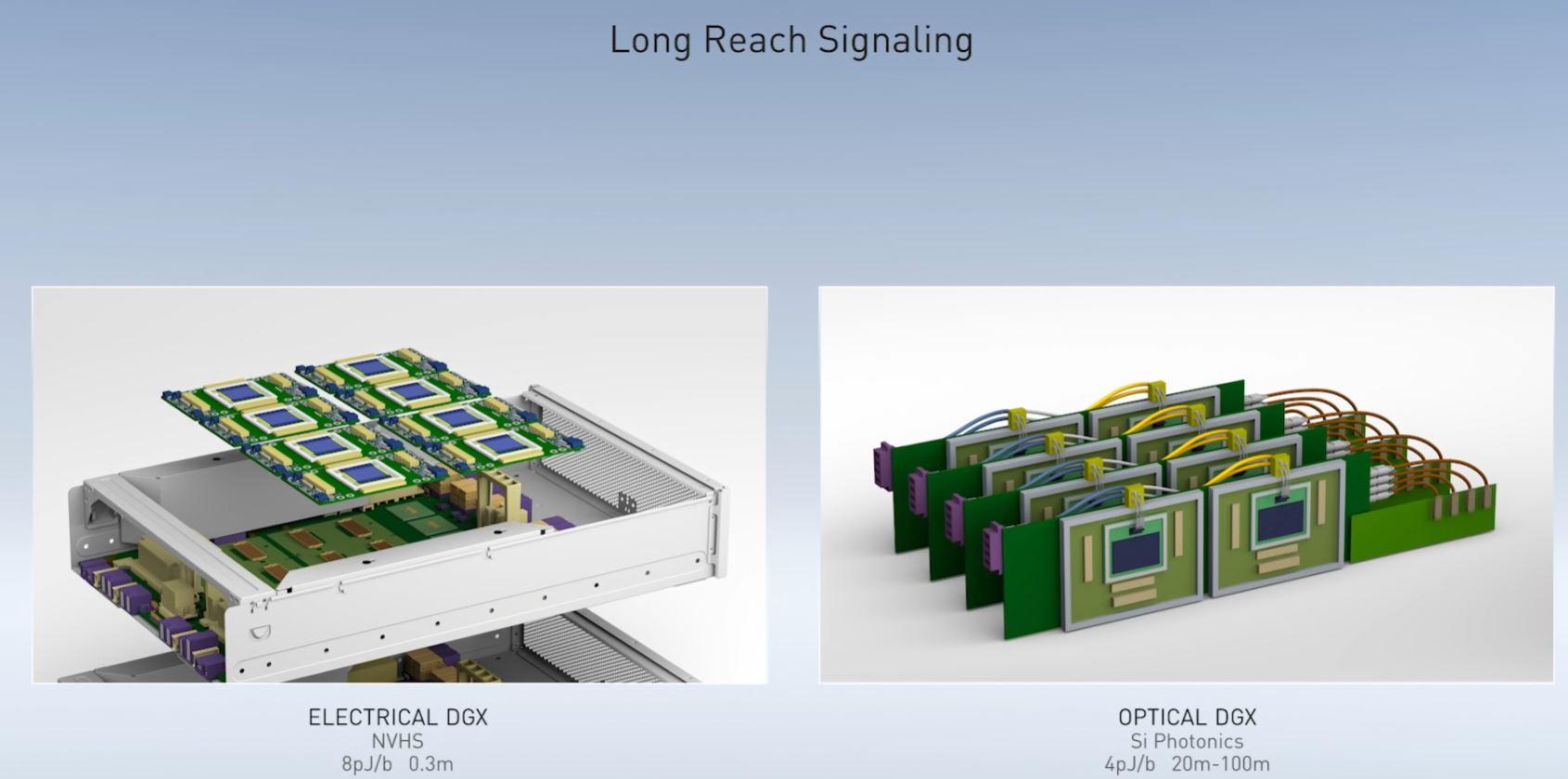 NVIDIA GTC China 2020 Bill Dally Optical DGX