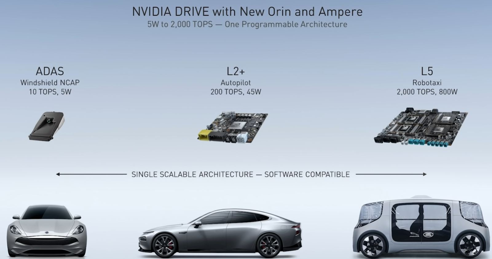 NVIDIA GTC China 2020 Bill Dally Orin Ampere