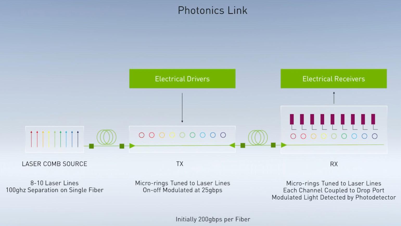 NVIDIA GTC China 2020 Bill Dally Photonics Link