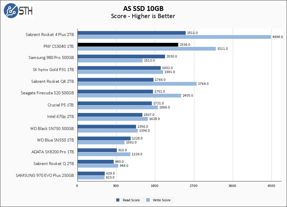 PNY CS3040 1TB ASSSD 10GB Chart