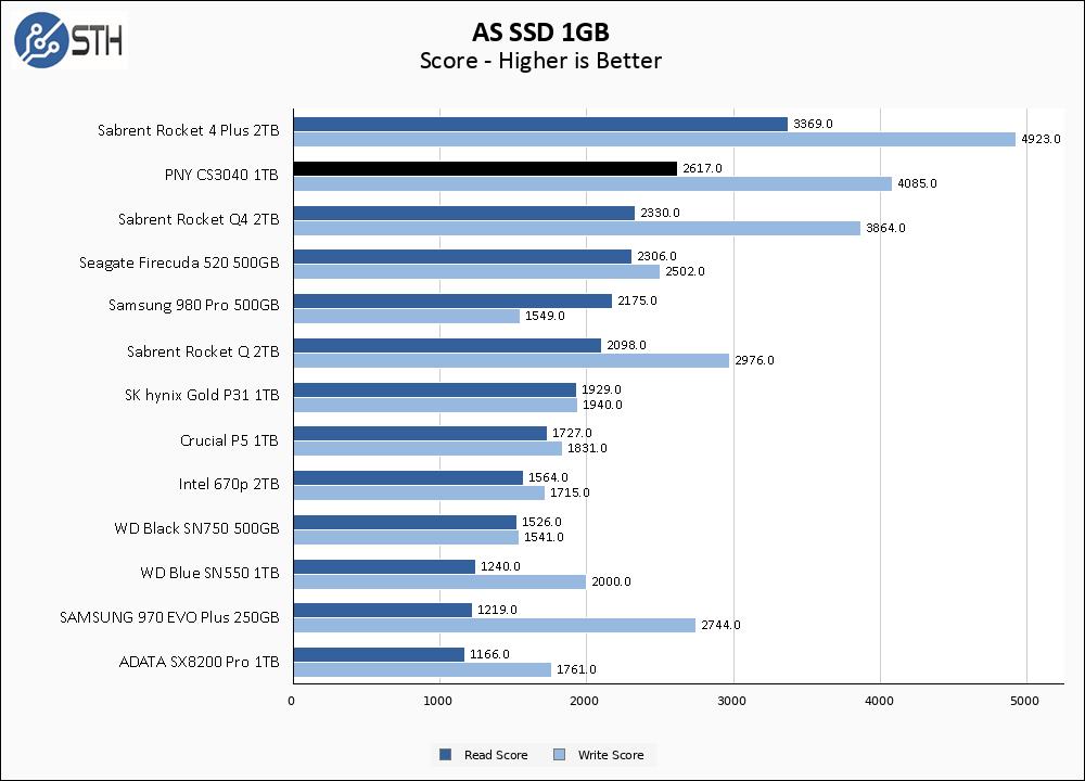 PNY CS3040 1TB ASSSD 1GB Chart