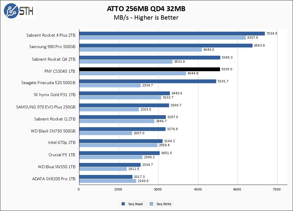 PNY CS3040 1TB ATTO 256MB Chart