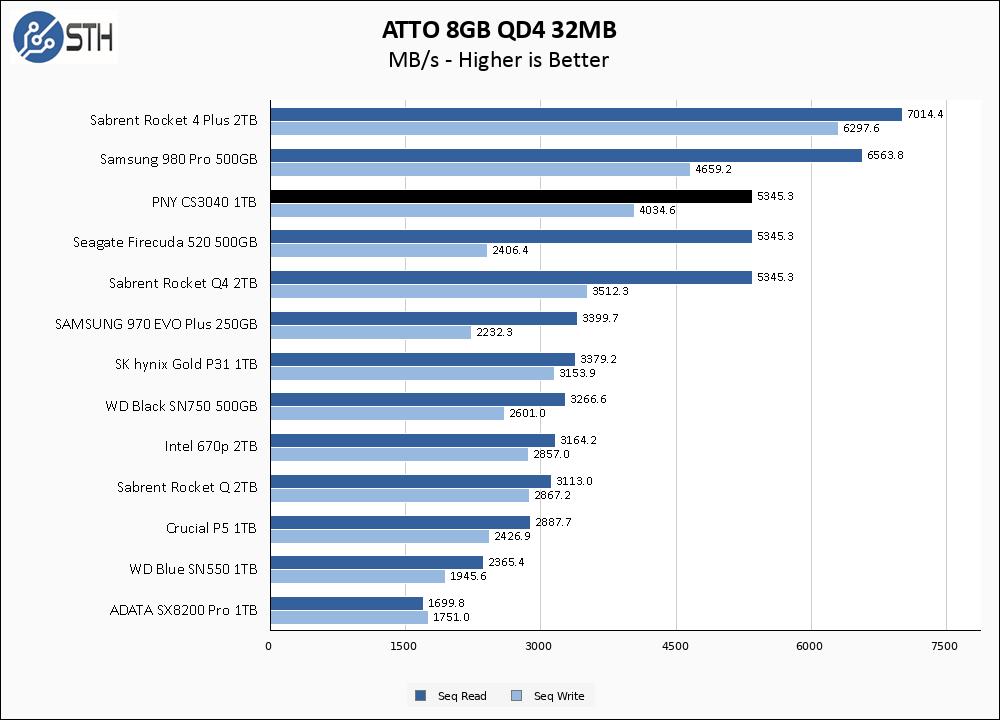 PNY CS3040 1TB ATTO 8GB Chart