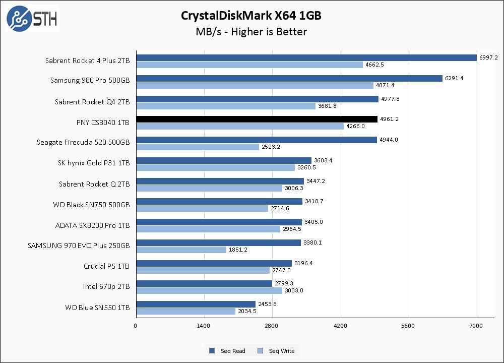 PNY CS3040 1TB CrystalDiskMark 1GB Chart