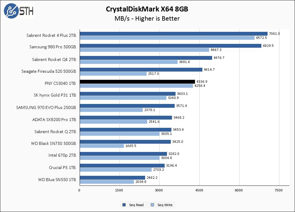 PNY CS3040 1TB CrystalDiskMark 8GB Chart