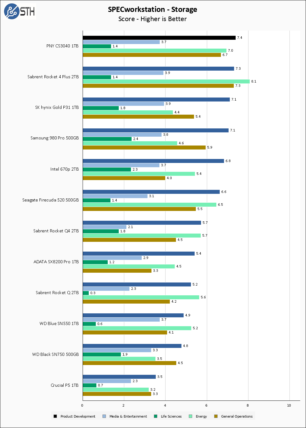 PNY CS3040 1TB SPECws Chart