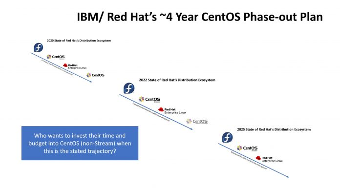 Red Hat Distro Family Progression 2020-2025