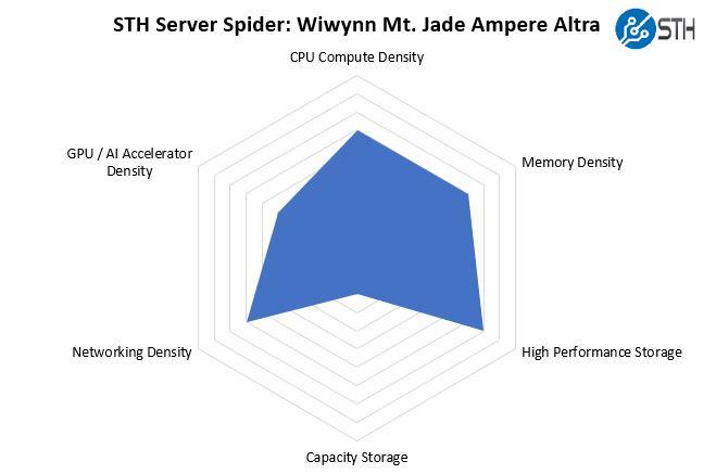 STH Server Spider Wiwynn Mt. Jade