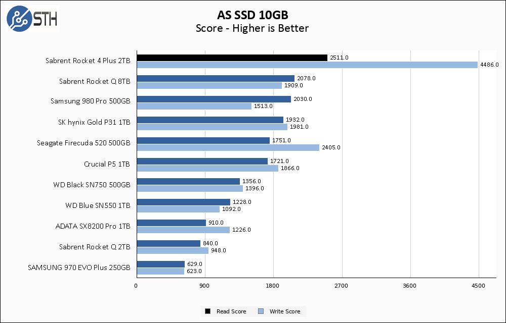 Sabrent Rocket 4 Plus 2TB ASSSD 10GB Chart