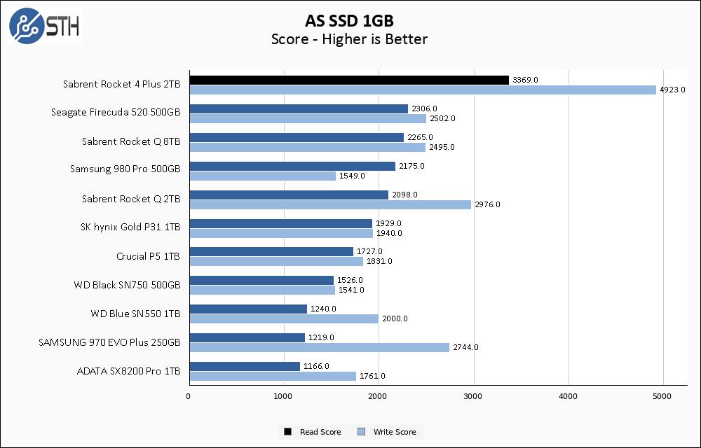 Sabrent Rocket 4 Plus 2TB ASSSD 1GB Chart