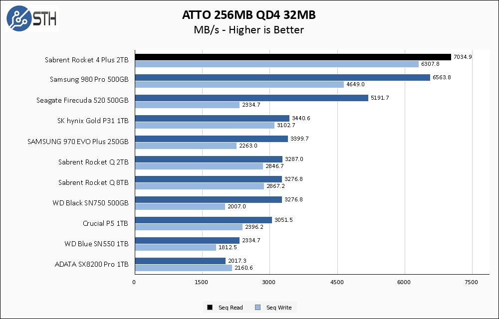 Sabrent Rocket 4 Plus 2TB ATTO 256MB Chart