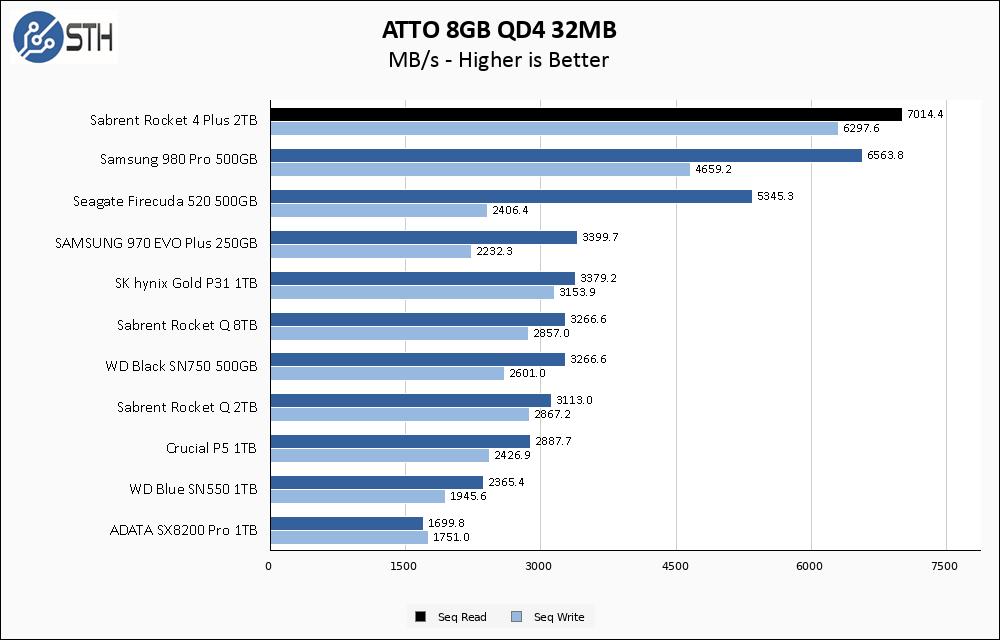 Sabrent Rocket 4 Plus 2TB ATTO 8GB Chart