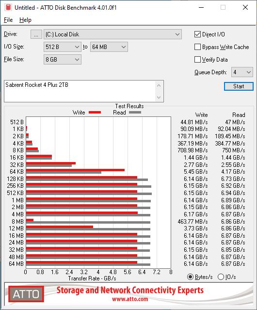 Sabrent Rocket 4 Plus 2TB ATTO 8GB
