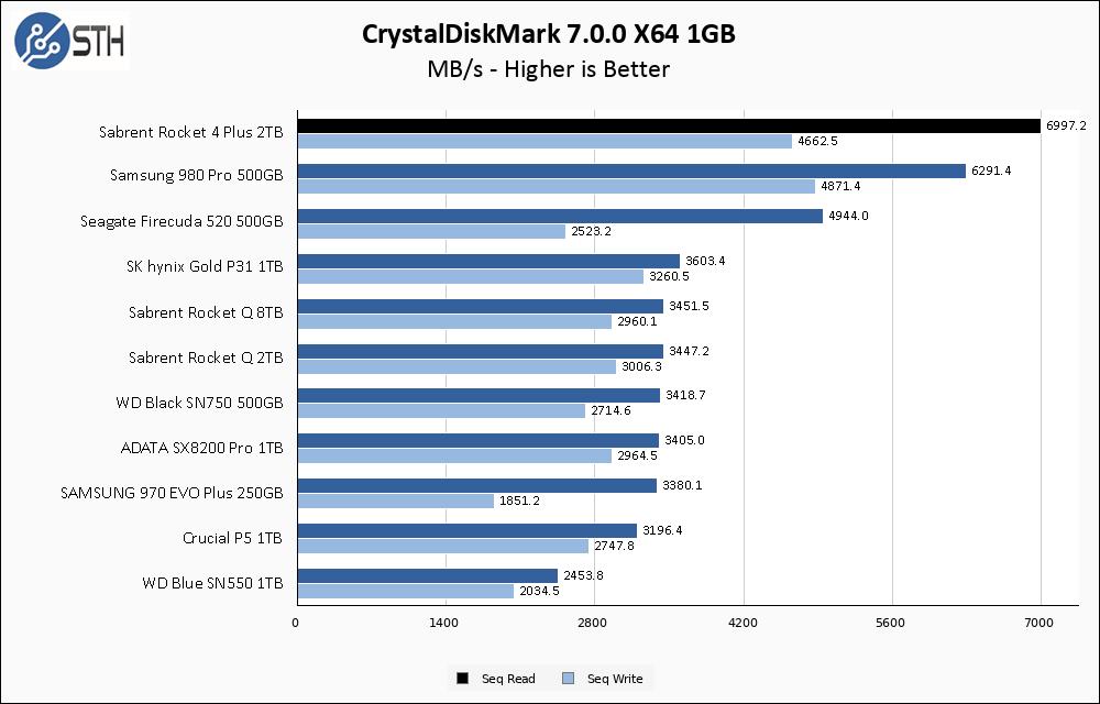 Sabrent Rocket 4 Plus 2TB CrystalDiskMark 1GB Chart