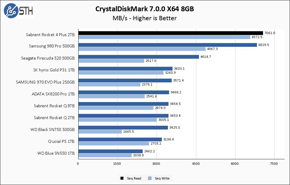 Sabrent Rocket 4 Plus 2TB CrystalDiskMark 8GB Chart