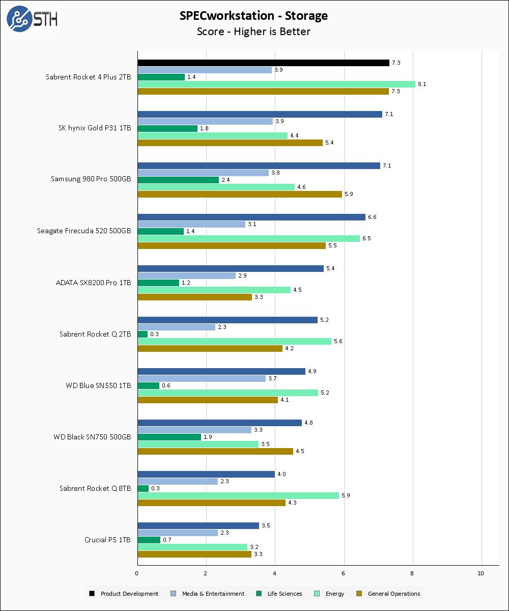 Sabrent Rocket 4 Plus 2TB SPECws Chart