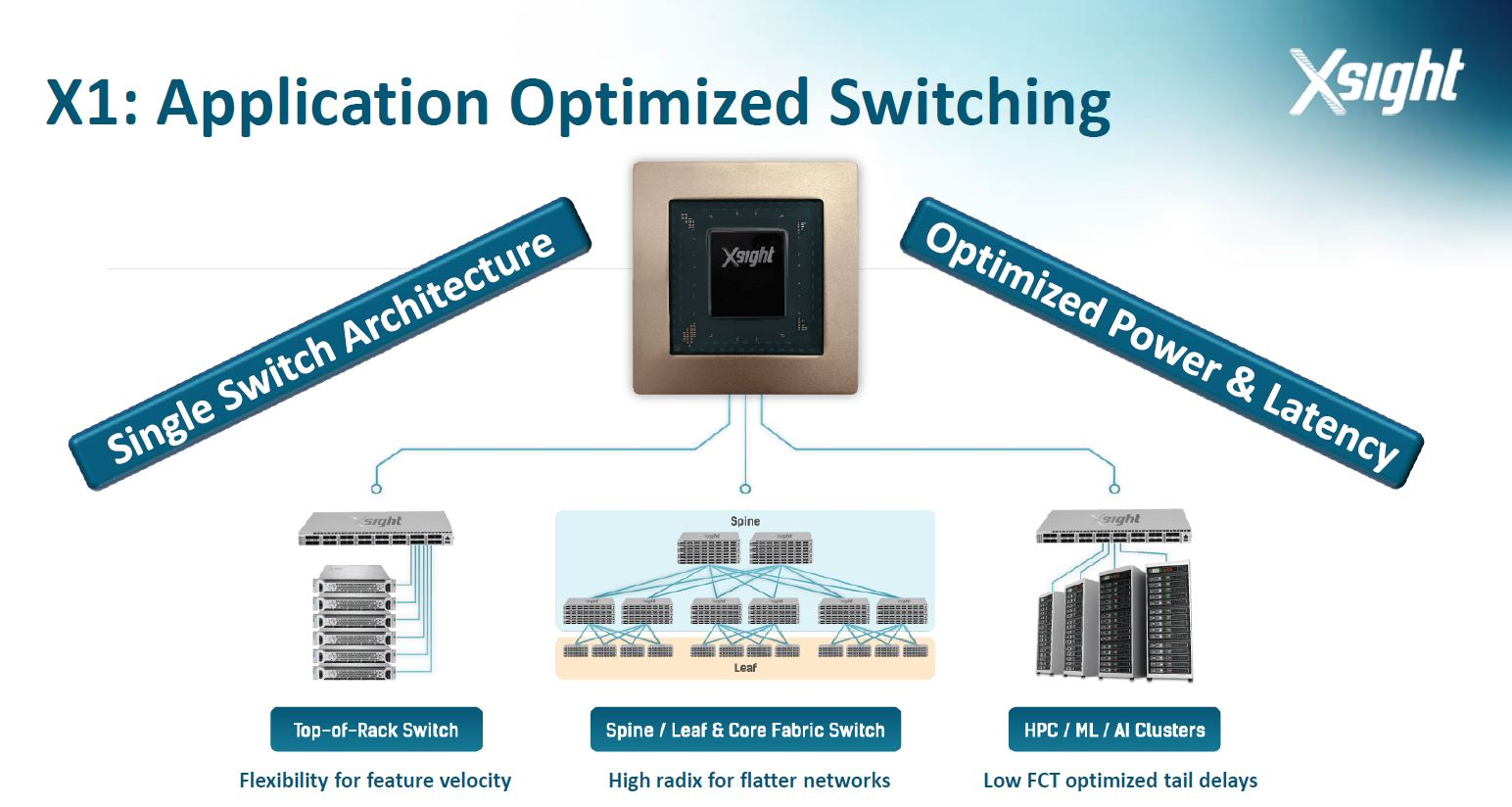 Xsight X1 Single Architecture For Many Markets