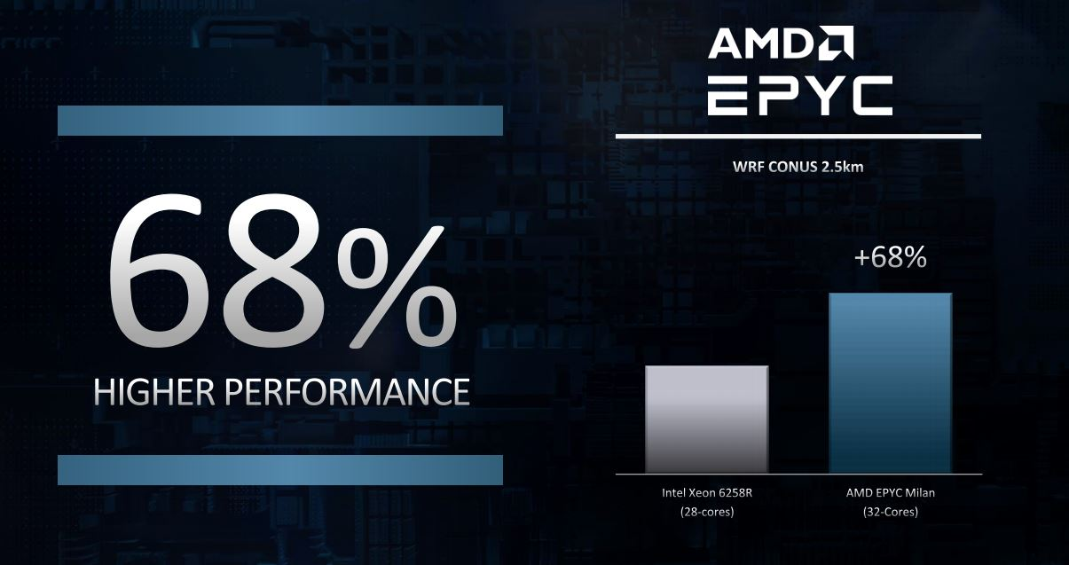 AMD EPYC 7003 Milan At CES 2021 2