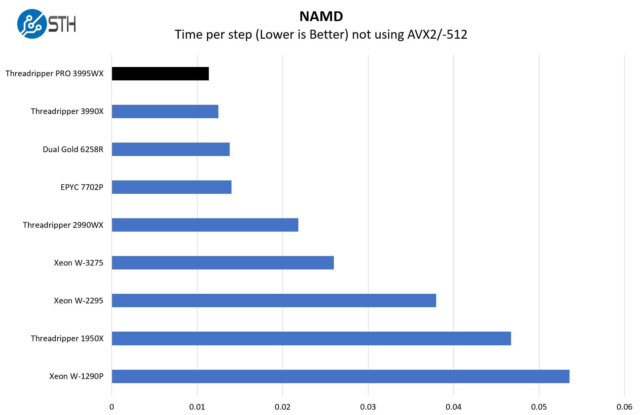 AMD Threadripper Pro 3995WX NAMD Benchmark