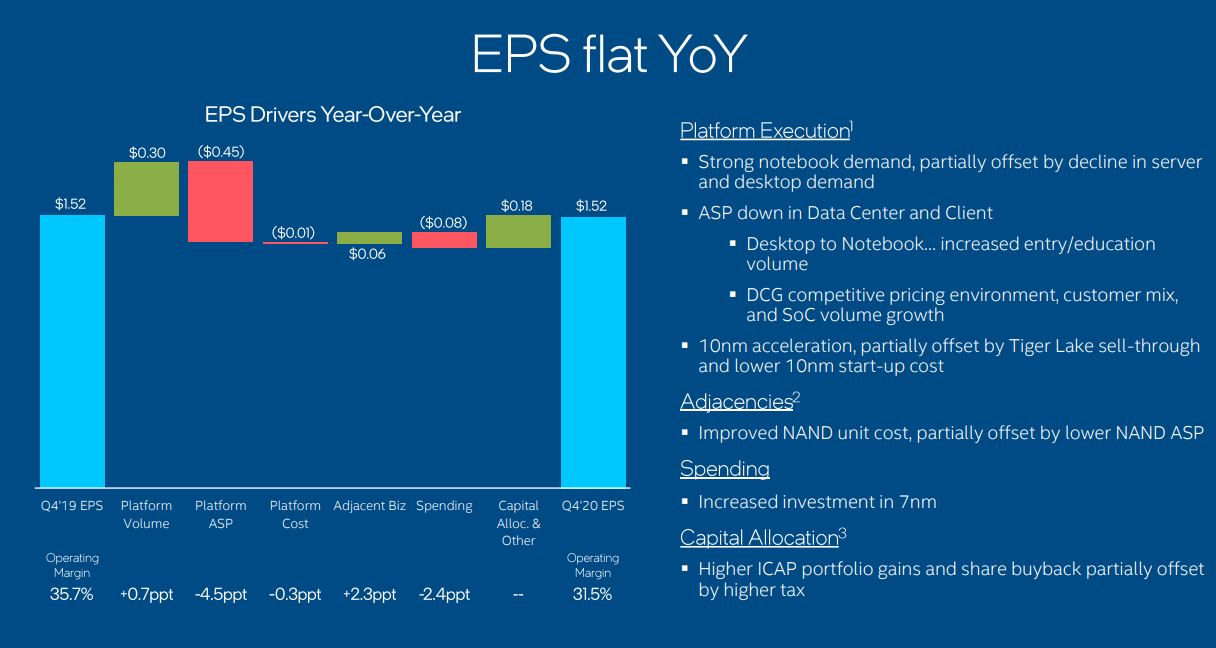 Intel Earnings 2020 Q4 Company EPS YoY Competitive