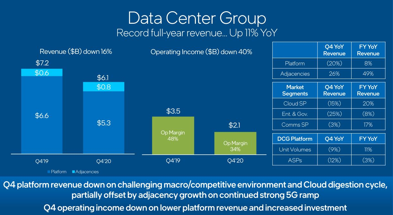 Intel Earnings 2020 Q4 Data Center Group Decline