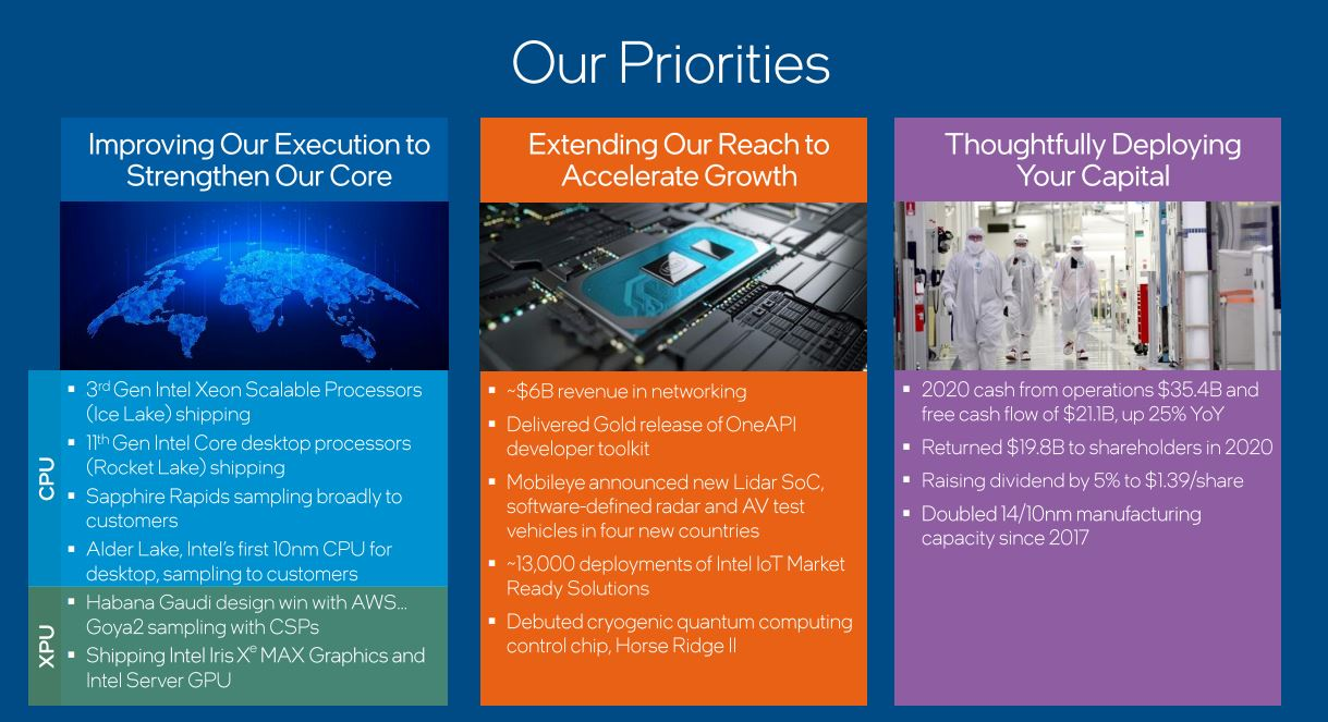 Intel Earnings 2020 Q4 Priorities