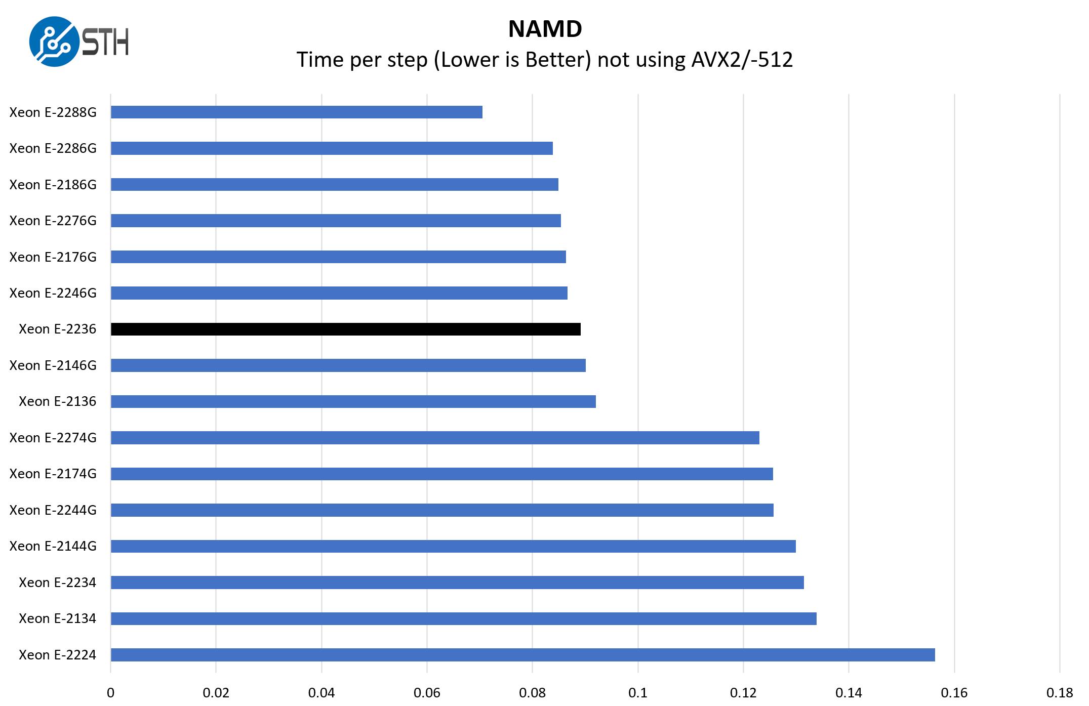 Intel Xeon E 2236 NAMD Benchmark